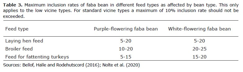table on maximum inclusion rates of faba bean