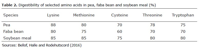 Table in digestibility of selected amino acids in pea, faba bean and soybean meal